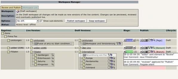Übersicht, Seitenstatus und Verwaltung mit dem Workspace-Manager.