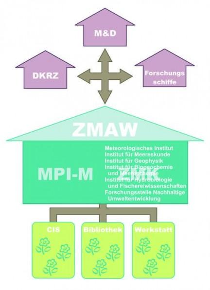 Das ZMAW bietet seinen Mitgliedern grundlegende Services zentral an. Die externen Einrichtungen stehen auch überregionalen Einrichtungen der Wissenschaft zur Verfügung.