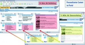 SAP iView – individuell mit TYPO3