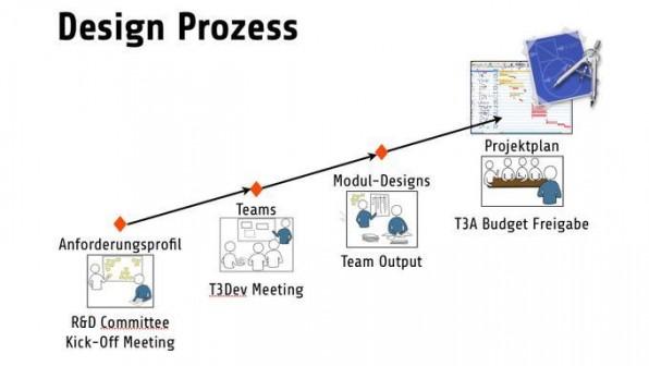 Die vier Schritte des Designprozesses, vom Kick-Off zum Projektplan.