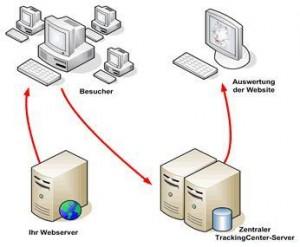 Da das Trackingcenter auf einem Server im Leitwerk-Rechenzentrum läuft, entfällt die Installation von Software auf dem Webserver.