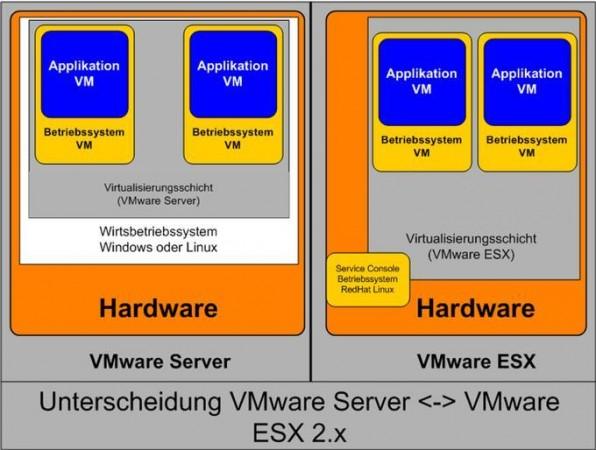 Der Architekturvergleich zwischen VMware Server und VMware ESX zeigt die unterschiedlichen Ansätze der Produkte.