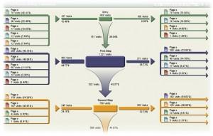 Unterschiedliche Messgrößen effizient nutzen: Website-Analytics