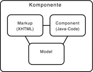 Einführung in das Framework Apache Wicket: Java mit Leichtigkeit