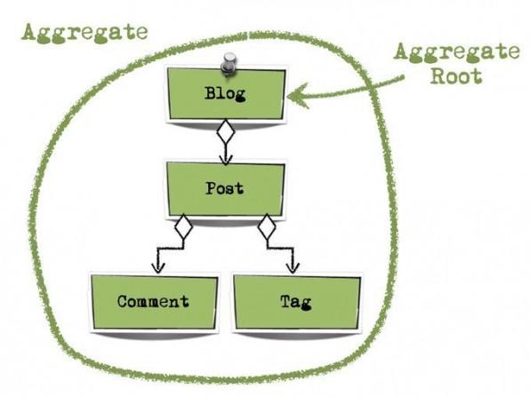 """Das Domänen-Modell der Beispiel-Extension """"BlogExample""""."""