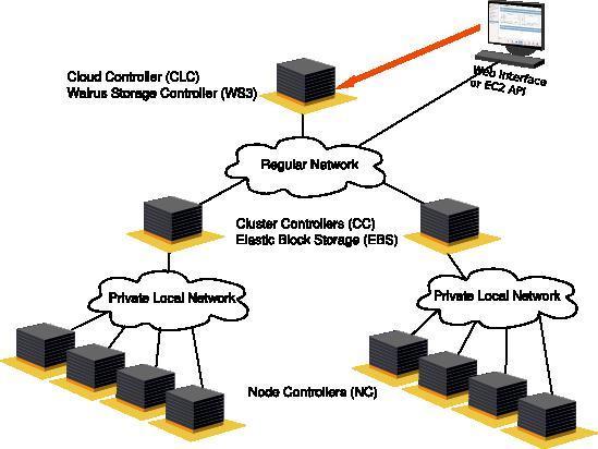 In einer Eucalyptus-Cloud können die Node Controller (NC) komplett in einem privaten Netzwerk betrieben werden. Nur der Cloud Controller (CLC) und die Cluster Controller (CC) sollten über ein öffentliches Netzwerk erreichbar sein. Der S3-Service von Eucalytpus (Walrus) befindet sich auf der gleichen Ebene wie der CLC, der Elastic Block Storage (EBS) auf der gleichen Ebene wie die CC.