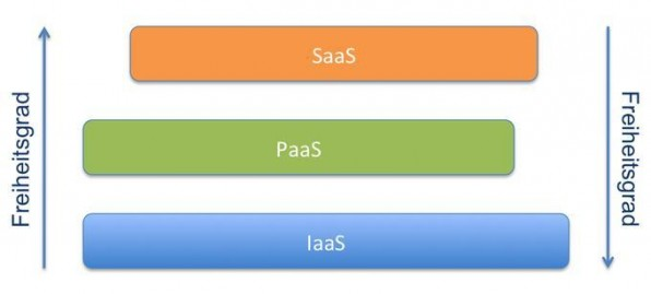"""Die Cloud-Computing-Architektur lässt sich in die drei Schichten """"Software as a Service"""", """"Platform as a Service"""" und """"Infrastructure as a Service"""" gliedern."""