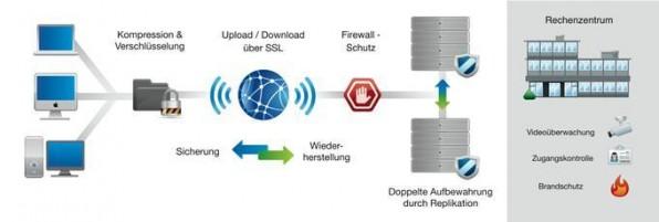 Innovative Datensicherung auf dem Vormarsch: Online-Backup