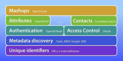 Open Stack von Johannes Ernst ist ein Set von offenen Standards.