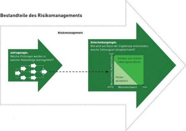 Abfrage- und Entscheidungslogik im Rahmen des Risikomanagements (Quelle: ibi research E-Commerce-Leitfaden 2009).