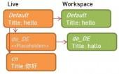 Beispielansicht eines Datensatzes mit seinen Sprach und Workspace Overlays. Im obigen Beispiel existiert eine  deutsche Übersetzung in einem Workspace.