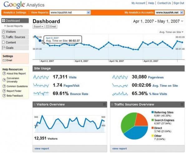 Das Interface von Google Analytics glänzt durch eine aufgeräumte Optik und Interaktivität. Es hat viele weitere Systeme in der Gestaltung beeinflusst.