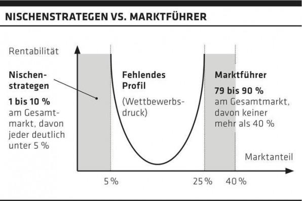 Zwischen dem Marktanteil von Nischenstrategen und dem der Marktführer klafft aufgrund des Wettbewerbdrucks eine große Lücke. Die Rentabilität von Nischenstrategen ist dabei signifikant hoch.