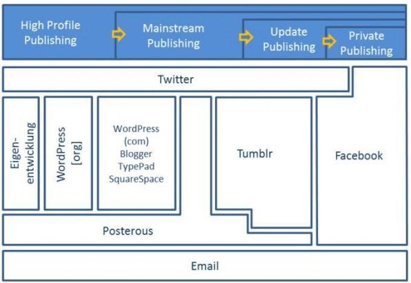 Microblogging - Das perfekte Marketingwerkzeug