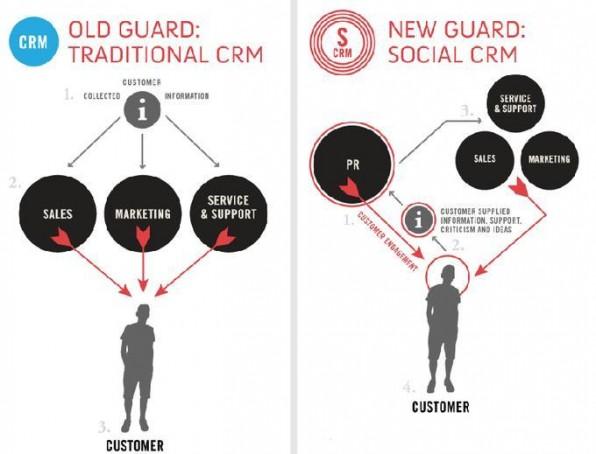 Social CRM erfordert mehr Kommunikation mit dem Kunden als das klassische CRM (Quelle: blog.getsatisfaction.com).