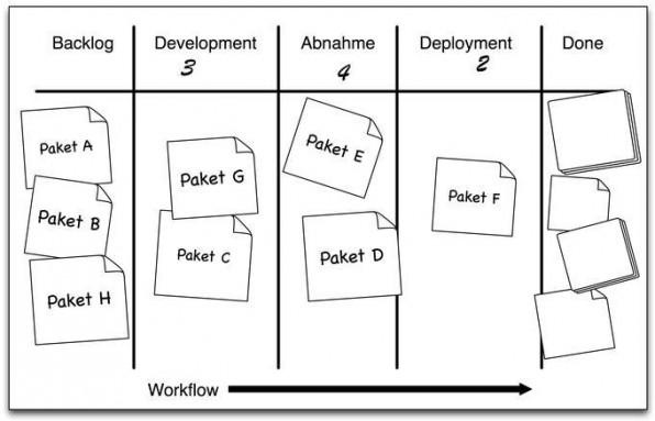 Ein Kanban-Board visualisiert die einzelnen Prozesschritte und ihren Status.