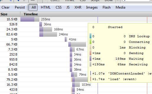 Durch zusammengefasste JavaScript- und CSS-Dateien können die Anzahl der HTTP-Requests (im Bild veranschaulicht mit Firebug) gesenkt und damit die Geschwindigkeit der Seite erhöht werden.