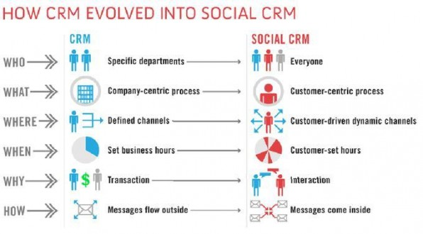 Die Entwicklung von CRM zu Social CRM betrifft alle Bereiche (Quelle: blog.getsatisfaction.com).