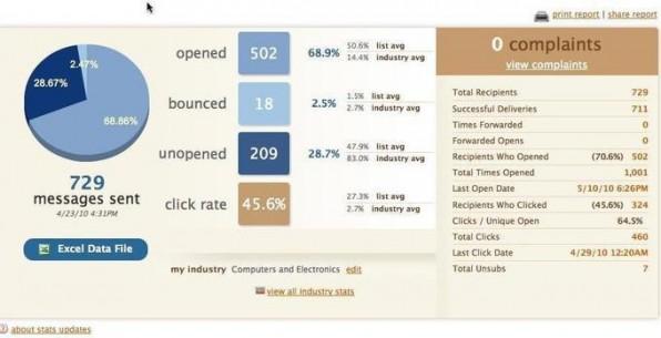 Dienstleister wie MailChimp helfen bei der Gestaltung, dem Versand und der Auswertung von E-Mail-Kampagnen.