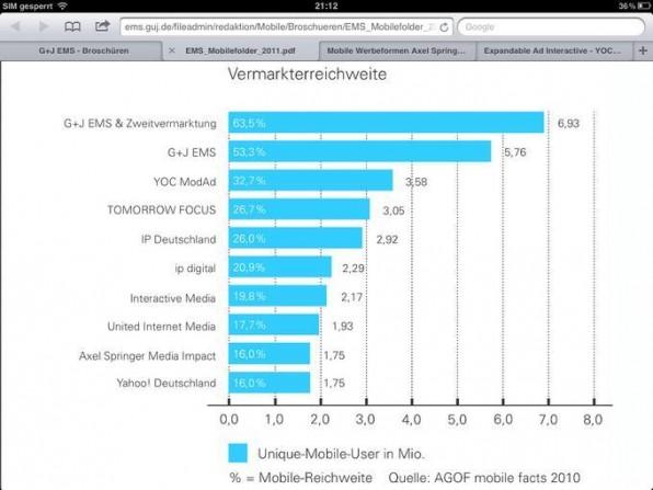Die Arbeitsgruppe Onlineforschung (AGOF) informiert über die Reichweitenstärke mobiler Anbieter.