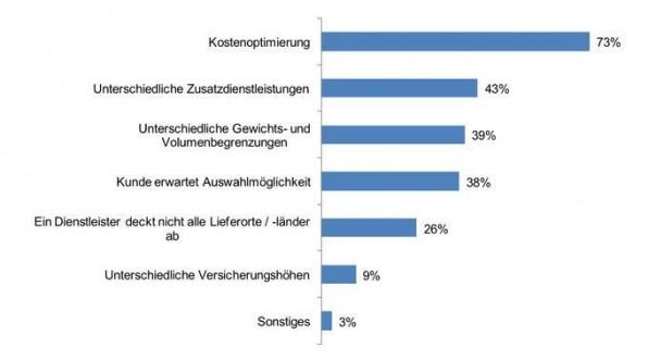 Gründe für den Einsatz mehrerer Versanddienstleister: Warum setzen Sie mehrere Versanddienstleister ein? (Quelle: ibi research 2011: Shop-Systeme, Warenwirtschaft und Versand - So verkaufen Online-Händler, www.ecommerce-leitfaden.de).