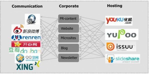 Es existieren für fast alle international gängigen Social-Media-Plattformen chinesische Entsprechungen, die dieselben Funktionen übernehmen.