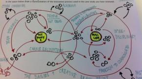 Bessere Entwicklung durch agiles Projektmanagement