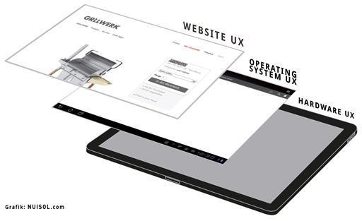 UX-Ebenen, die jeder Webdesigner berücksichtigen sollte.