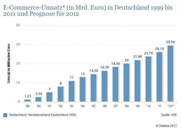 Der E-Commerce-Umsatz in Deutschland (in Milliarden Euro) ist von 1999 bis 2011 konstant gewachsen. Auch die Prognose für 2012 stimmt positiv.