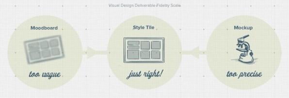 Mit der Style-Tiles-Vorlage kann man schnell erste Designentwürfe skizzieren.