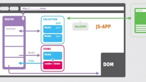 Backbone.js: Wie der Baukasten für Web-Apps funktioniert