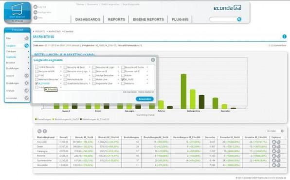 Der Anbieter Econda liefert besondere Analysen für Shop-Betreiber.