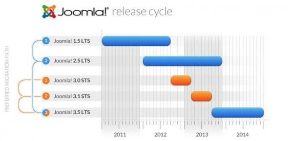 Joomla wurde vor einiger Zeit auf einen neuen Release-Zyklus umgestellt und erscheint nun alle sechs Monate in einer neuen Version.