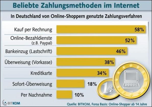 Der Kauf per Rechnung ist im Internet immer noch am beliebtesten.