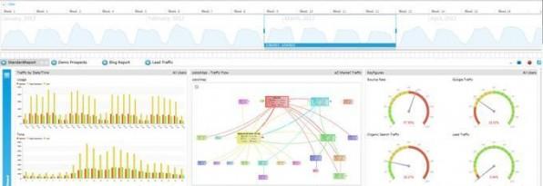 Odoscope ist ein Vorreiter bei der Visualisierung, hier etwa mit Hilfe einer Timeline.
