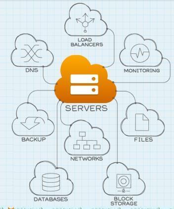 RackSpaceCloud ist einer der großen Cloud-Hosting-Anbieter aus den USA und bietet einen umfassenden Service an.