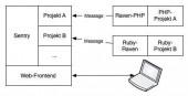 Das Zusammenspiel von Sentry und Raven: Der Client übergibt Nachrichten per HTTP oder UDP und kann dank einer Vielzahl von Portierungen plattformunabhängig implementiert werden.