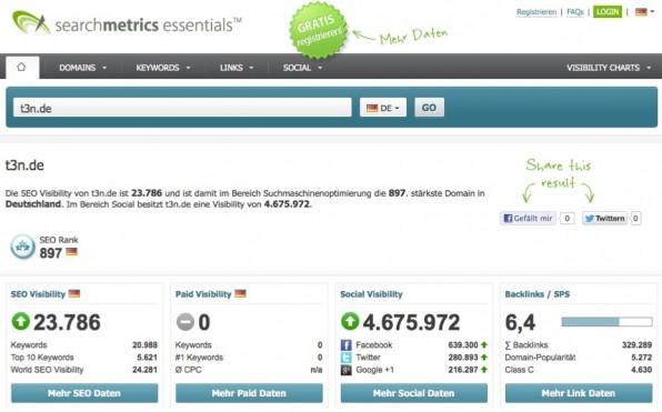 Bei Searchmetrics kann man sich direkt online einen ersten Überblick über die eigene Domain verschaffen.
