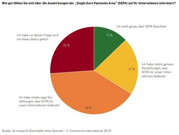 Viele betroffene Unternehmen haben sich noch nicht ausreichend über SEPA informiert.
