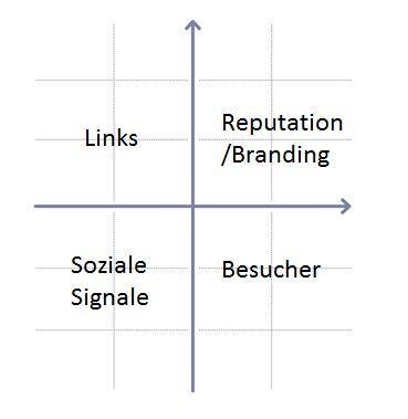 Mögliche Ziele beim Erstellen und Streuen von Inhalten sollten vorher genau bedacht werden.