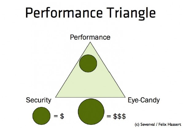 mobile web performance performance triangle