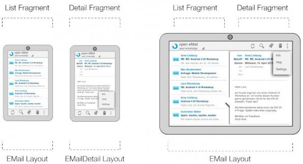 Android Fragments erleichtern die Entwicklung von Android-Apps für unterschiedliche Geräte – etwa Smartphones und Tablets. Mit ihrer Hilfe lassen sich UI-Ausschnitte flexibel kombinieren.