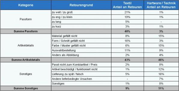 Praxisbeispiel: Auswertung der häufigsten Retourengründe für einen Textil- und einen Technikhändler. (Quelle: Hermes Fulfilment, E-Commerce-Tag Stuttgart 2013)