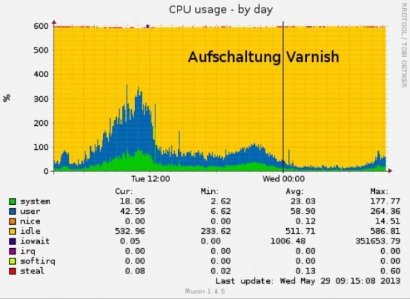 Nach dem Einsatz von Varnish reduziert sich die Belastung der CPU erheblich, die Performance steigt signifikant.