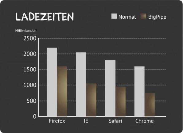 Der Performance-Gewinn von BigPipes ist bei den einzelnen Browsern unterschiedlich.