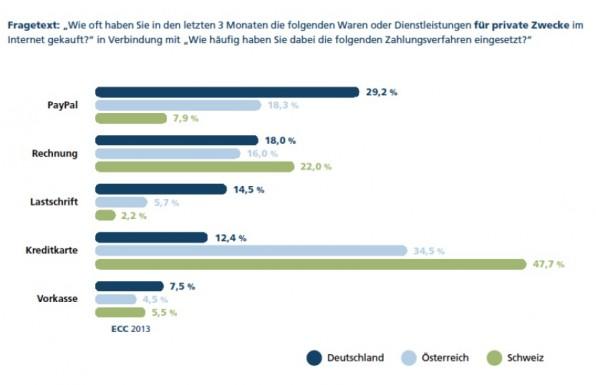 Die in Deutschland mit am beliebtesten Zahlarten sind leider auch am anfälligsten für Zahlungsausfälle: Rechnung und Lastschrift. Knapp ein Drittel der Deutschen nutzen eine der beiden Zahlungsarten beim Online-Einkauf. Quelle: ECC Köln
