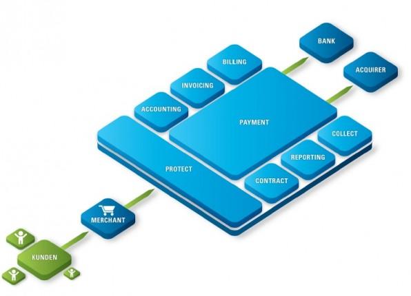 Payment Service Provider decken eine Vielzahl geschäftsrelevanter Vorgänge eines Online-Shops ab. Hier ein exemplarischer Überblick über die Payone-Plattform.