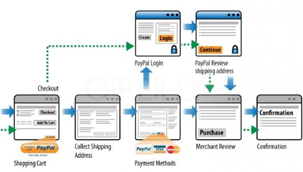 So funktioniert die Wallet-Lösung von PayPal: Nutzer können mit nur wenigen Klicks ihre Bezahlung durchführen. (Bild: PayPal)