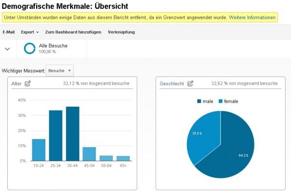 Für die demografischen Merkmale zieht Google Daten aus seinem Werbenetzwerk und kombiniert sie mit den Analytics-Daten.