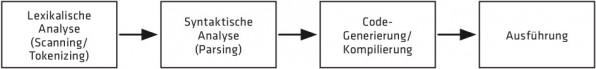 Ablauf der Ausführung eines PHP-Programms mit der Zend Engine.